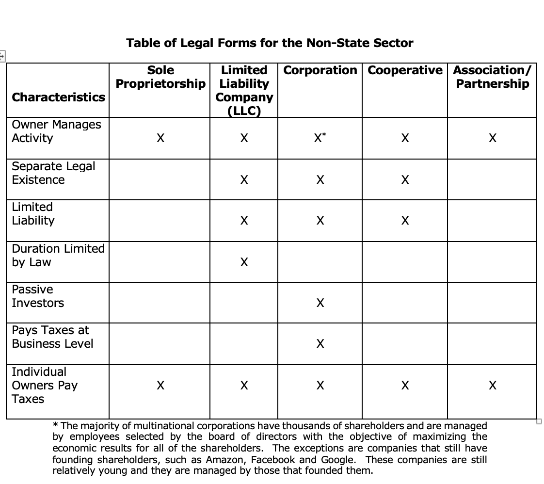 table of legal entities